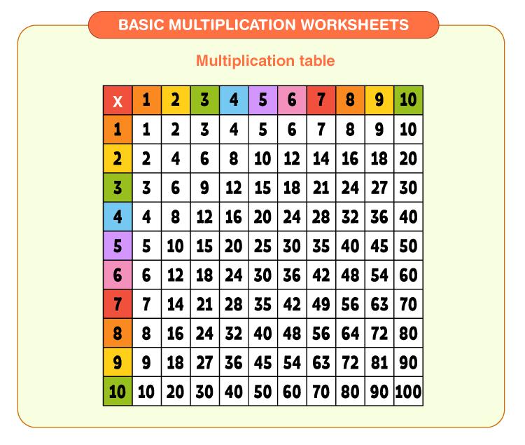 Multiplication table for kids: Free printable basic multiplication worksheets for kids