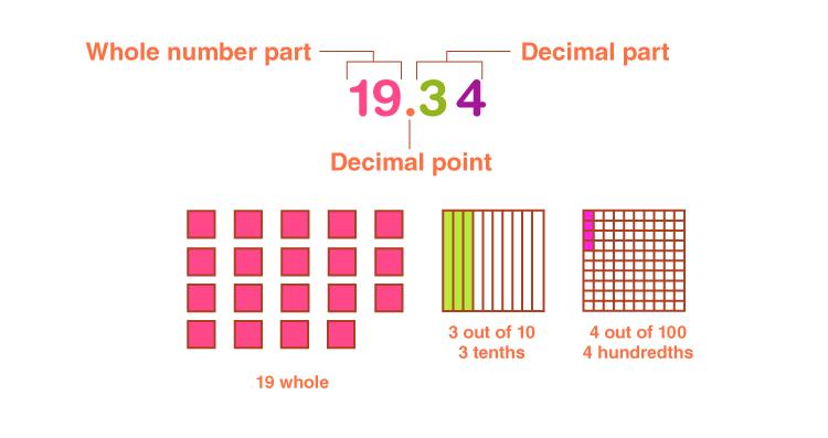 Decimal multiplication worksheets 1