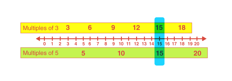 Least common multiple worksheet 3