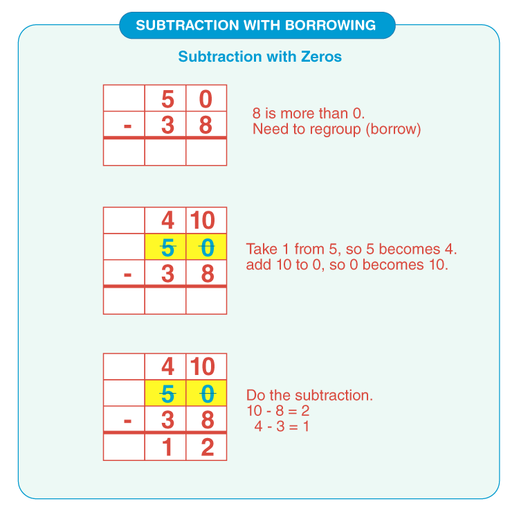 Subtract the digits with zero: Printable subtraction with borrowing worksheets