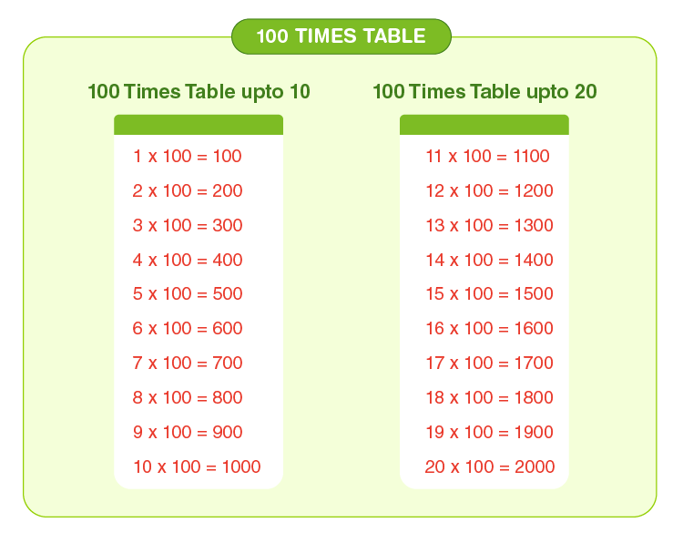 100 times table