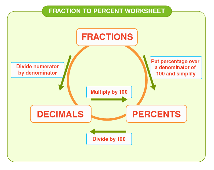 Conversion methods for fractions to percent to decimals: Convert fraction to percent worksheet